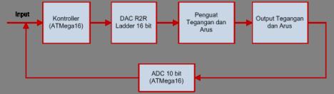 diagram blok Catu Daya