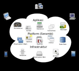 Diagram konsepsual dari Komputasi awan
